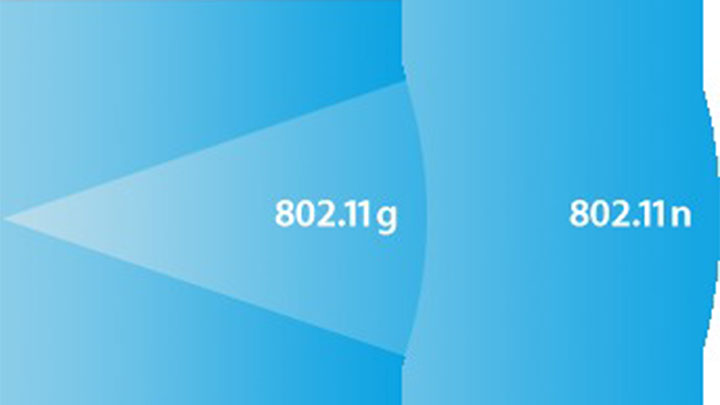 802.11n i 300Mbit/s